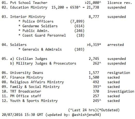 Statistics of the TurkeyPurge